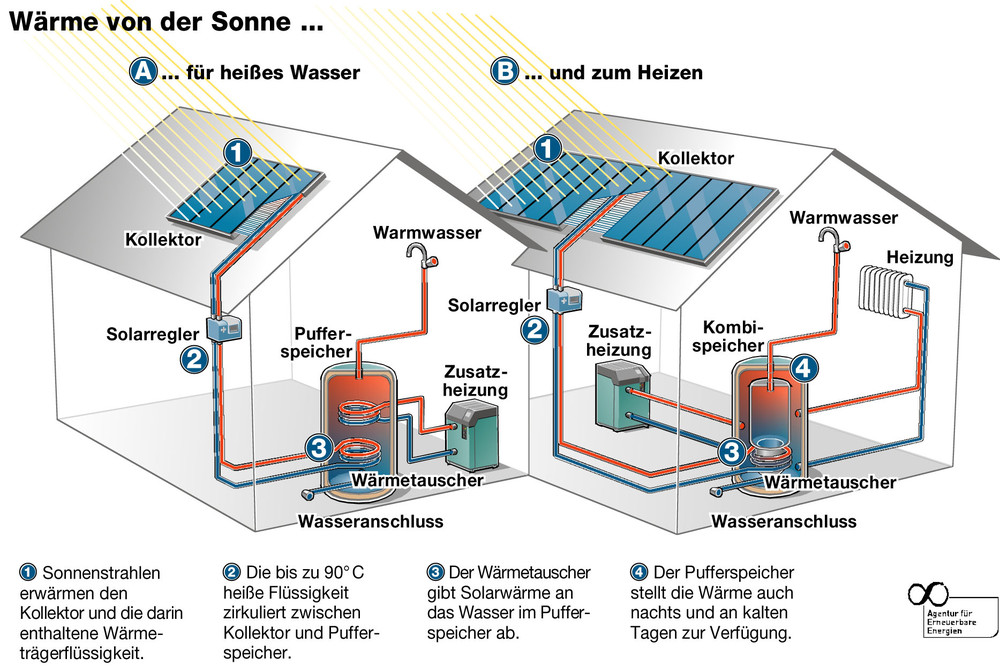Solarthermie mit ([site_name])